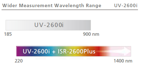 Wider Measurement Wavelength Range
