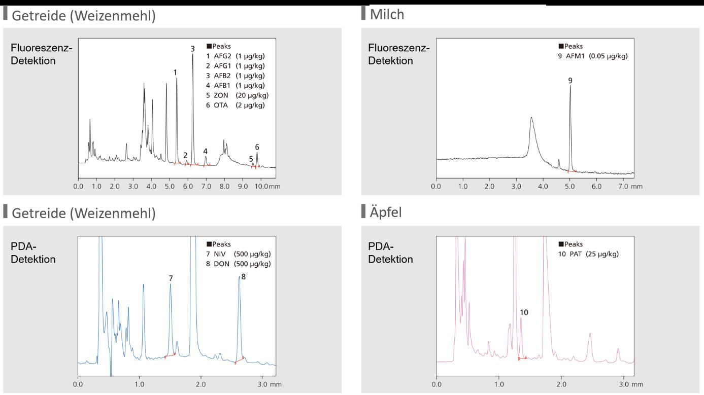 Chromatogramme der RF- und  PDA-Detektion von Mykotoxinen in Getreide, Milch und Äpfeln